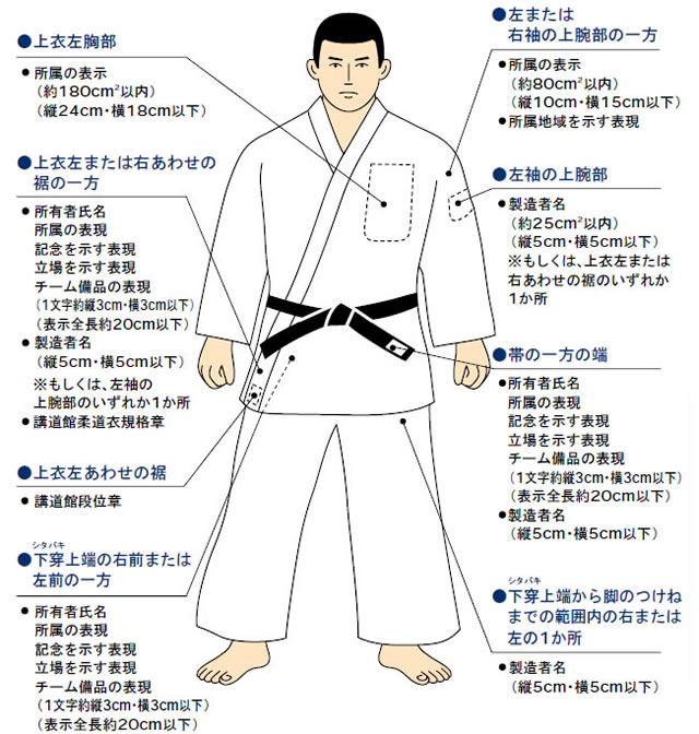 柔道着のマーキングに関する規則